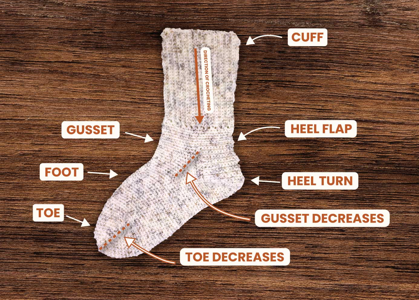 Parts of a crochet socks pointed out