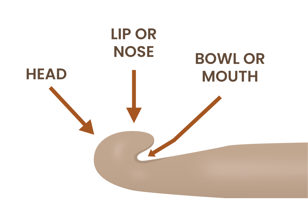 Illustration of parts of a crochet hook focusing on the Head, Lip, and Bowl
