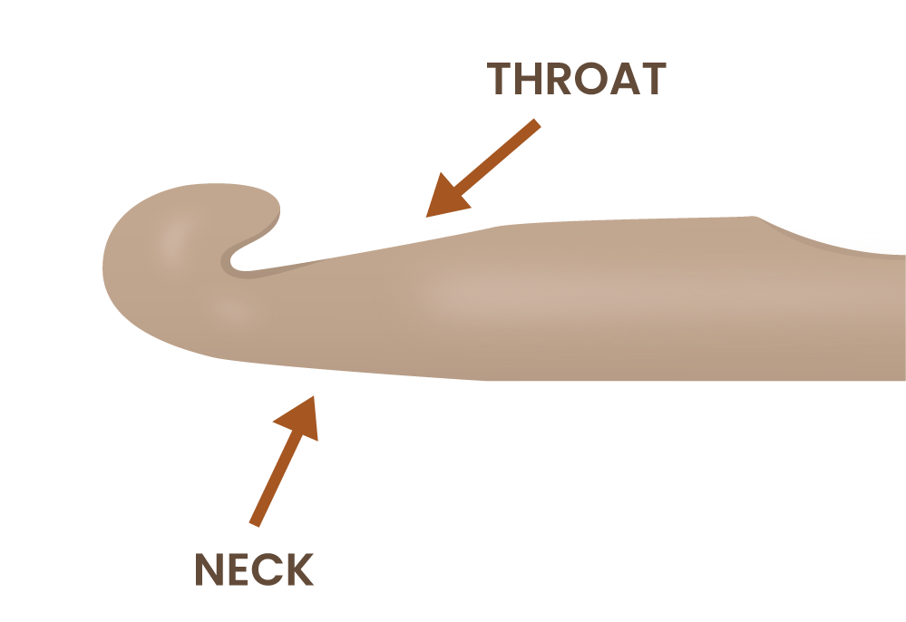 Illustration of parts of a crochet hook focusing on the Neck and Throat